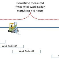 Measuring equipment breakdown duration