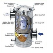 Industrial Water Filtration | Miller-Leaman Thompson Filters