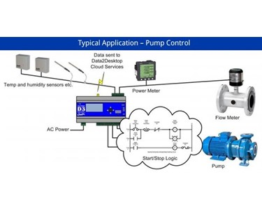 Typical Application - Pump Control