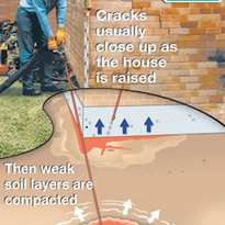 Comparisons with concrete underpinning and mud jacking
