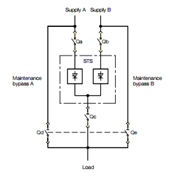 Static Transfer Switches STSt and STSi