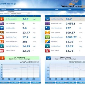 Environdata | Weather Station Software | WeatherMation Live
