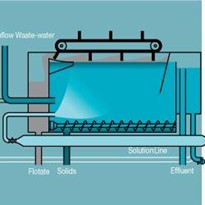 DAF Pumps | EDUR Multiphase Pump for WasteWater Management