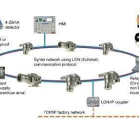 F&G Detection Systems | The Syntel System