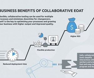 Business benefits of EoAT