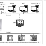 Softing - echocollect e -  Industrial multi-protocol gateway