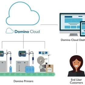 Domino Cloud - Monitoring your Inkjet High Performance Printer
