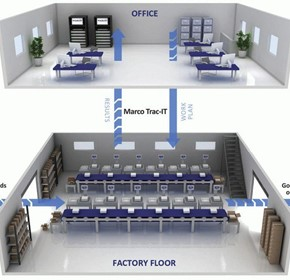 Marco's 'off the shelf' manufacturing execution system aimed at the food sector