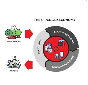 The Top Economic Benefits of the Circular Economy for Engineering