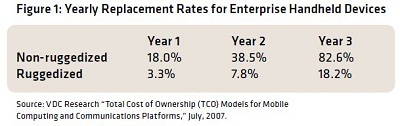 Figure 1: Yearly replacement rates for enterprise handheld devices