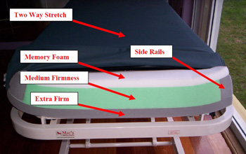 Pressure Reducing Mattresses 3 layer Construction