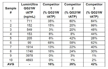 Table 1: ATP Extraction Comparison on Wastewater Samples
