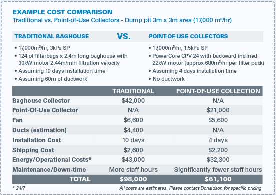 Tradtional vs. Point-of-Use Collectors Cost Comparison Example