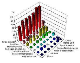 Source; Baur. X., High frequency of fumigants and other toxic gases in imported freight containers (1478 containers)
