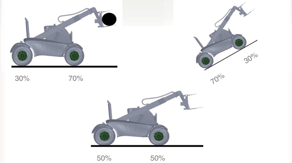 Examples of Traction Distribution