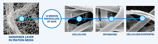 FIGURE 1 – Magnification of nanofiber layer filtration media compared to cellulose, spunbond, and cellulose/synthetic fibers