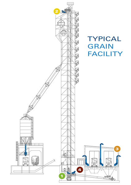 Illustration of a typical grain facility and where to install PowerCore CPV Units