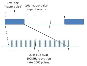 Figure 1 - Series of pulse trains repeated at 2Hz