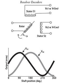 Encoder basics