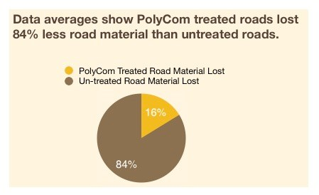 PolyCom Stabilising Aid reduces road maintenance by up to 6 times