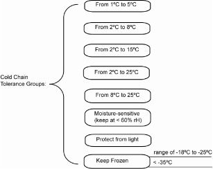 Preliminary classification of cold chain temperatures