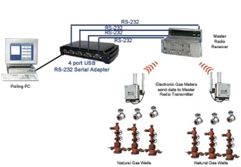 Natural Gas Well Monitoring