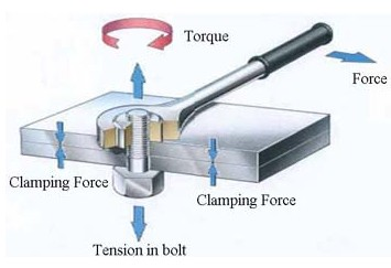 Torque vs. Tension