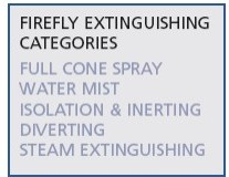 Extinguishing & Isolation of Fire & Flames
