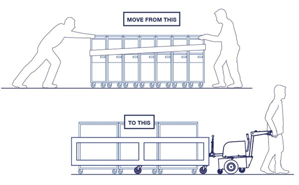 With an Electrodrive tug solution, one person can effortlessly move nine meal carts safely. Previously, two people were needed to move seven meal carts.