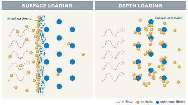 Image 1 Surface Loading vs Depth Loading