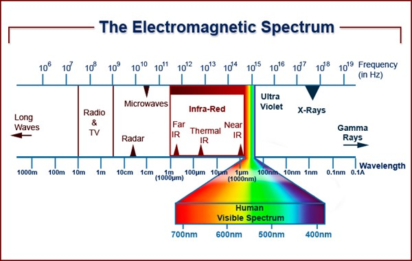 The Electromagnetic Spectrum showing different infrared wavelengths