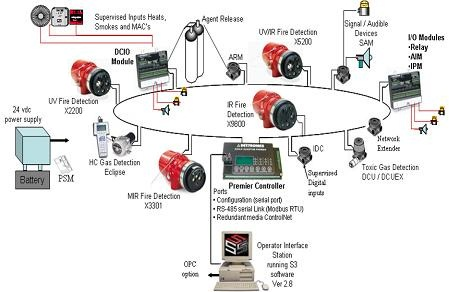 Fire And Gas Detection Systems Det Tronics Iecex