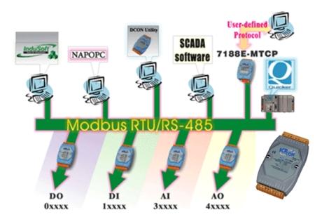 Modbus RTU Remote I/O Module - M-7000 Series