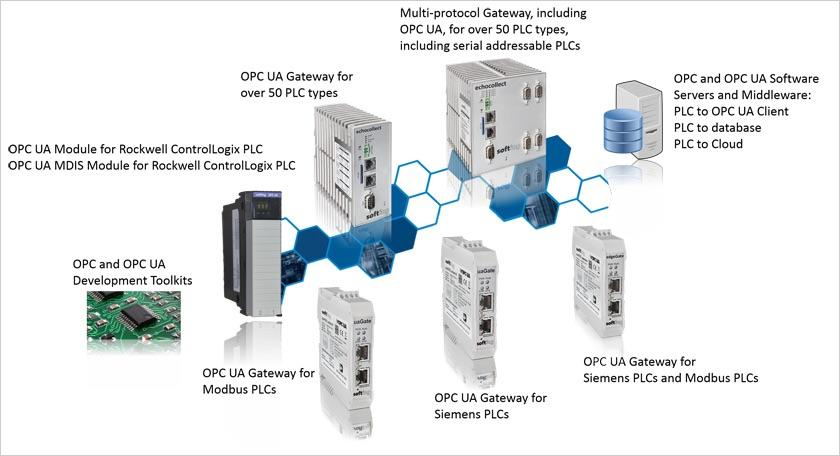 OPC and OPC UA Solutions - Networking Solutions - IndustrySearch