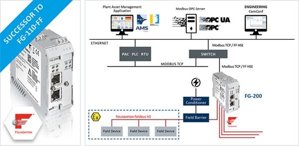 Softing Modbus TCP/FF HSE to FOUNDATION Fieldbus H1 Network Gateway
