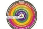 Financial Management Software | Greentree