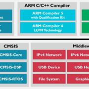 Microcontroller Development Software Tools | Keil 8051