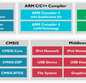 MDK-ARM Microcontroller Software Development Kit