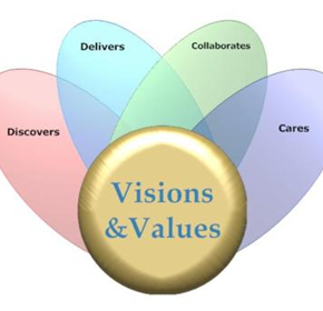Our Visions & Values