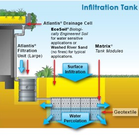 Water Tank Systems | Infiltration