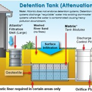 Water Tank Systems | Detention