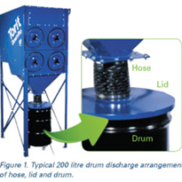 Save Money on Filters by Maintaining Dust Collector Discharges