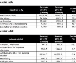 Industries set to soar and sink in 2013-14.