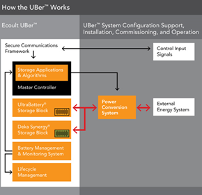 Energy Storage & Battery Monitoring System | UBer™