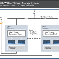 "Customised Energy Storage Solutions | UBerâ""¢"