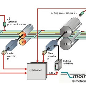 Rotating Cross Cutter Controllers | Motrona