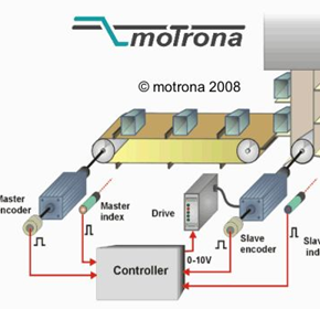 Synchronous Controllers | Motrona