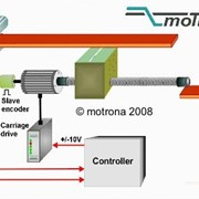 Flying Saw & Shear Controllers | Motrona
