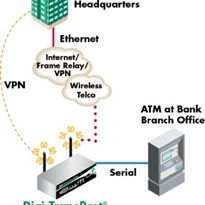 Secure ATM networking via cellular