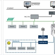 Softing - PROFINET to PROFIBUS PA Master Gateway